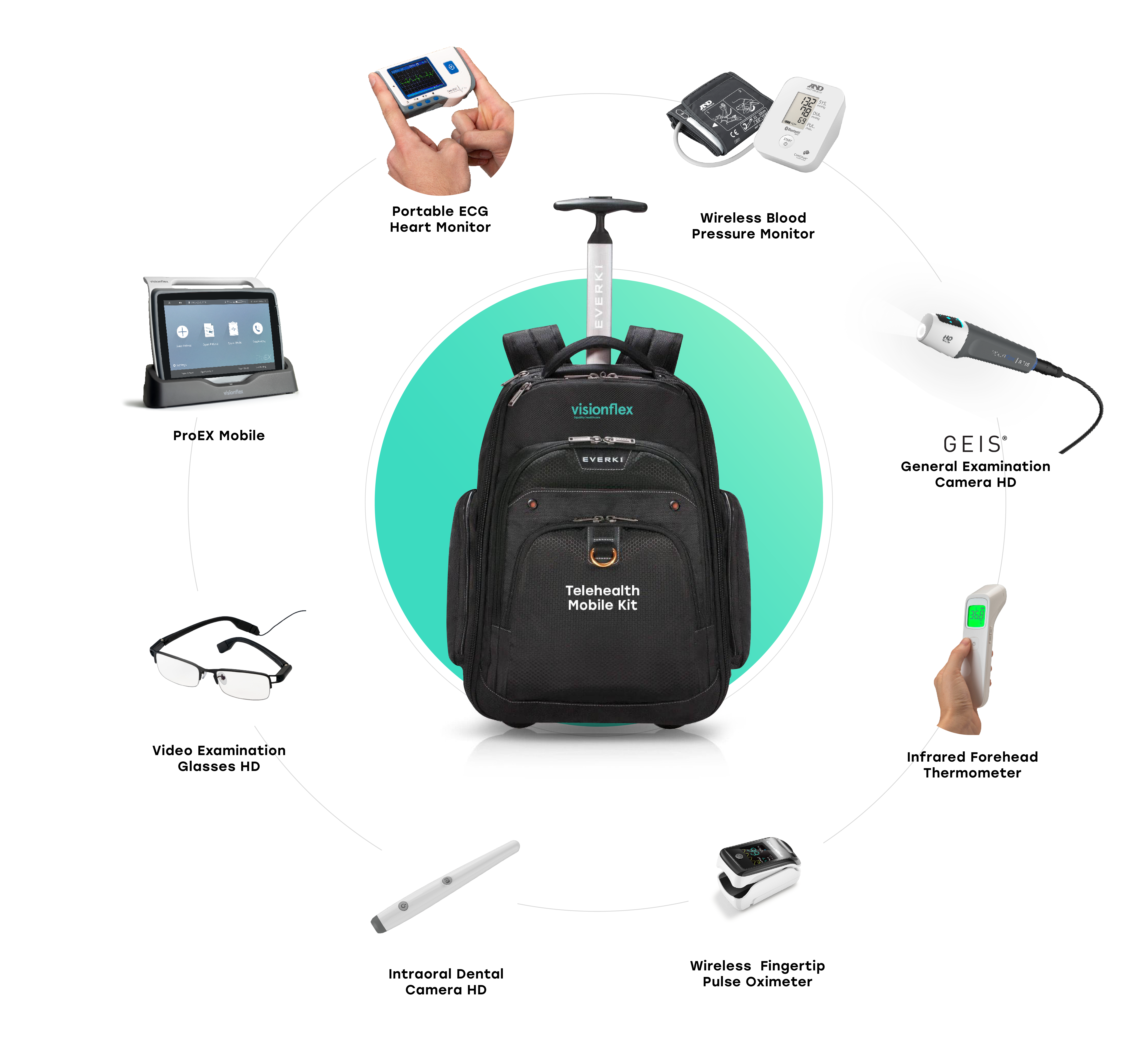 Backpack Telehealth Kit with supported medical devices